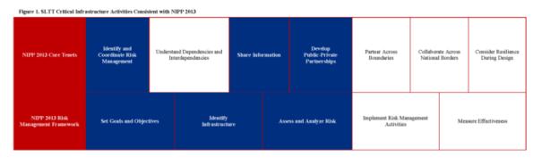 Figure 1- SLTT Critical Infrastructure Activities Consistent with NIPP 2013